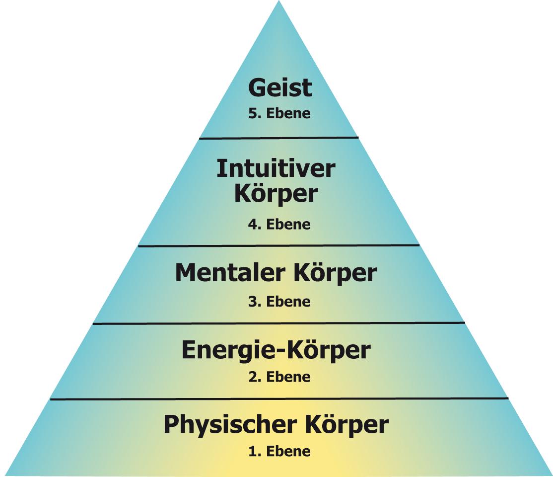 5 Ebenen Heilmodell nach Dr. med. Klinghardt